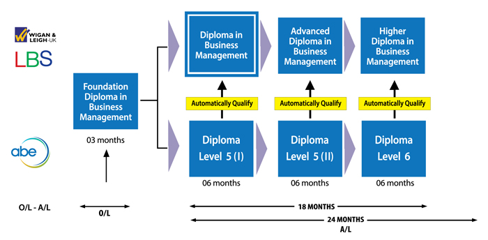 Diploma in Business Management (DIBM) UK
